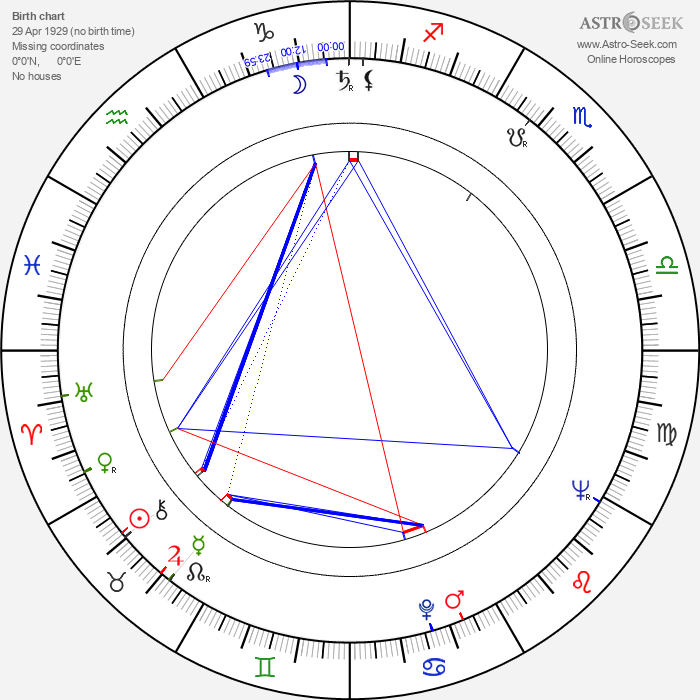 Ted V. Mikels - Astrology Natal Birth Chart