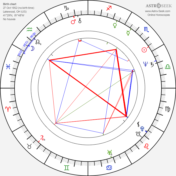 Ted Wass - Astrology Natal Birth Chart