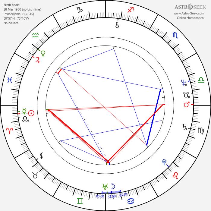 Teddy Pendergrass - Astrology Natal Birth Chart