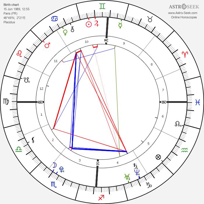 Teddy Tamgho - Astrology Natal Birth Chart