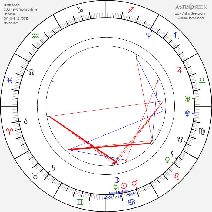 Teemu Selänne - Astrology Natal Birth Chart