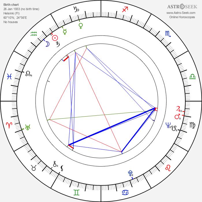 Teija Sopanen - Astrology Natal Birth Chart