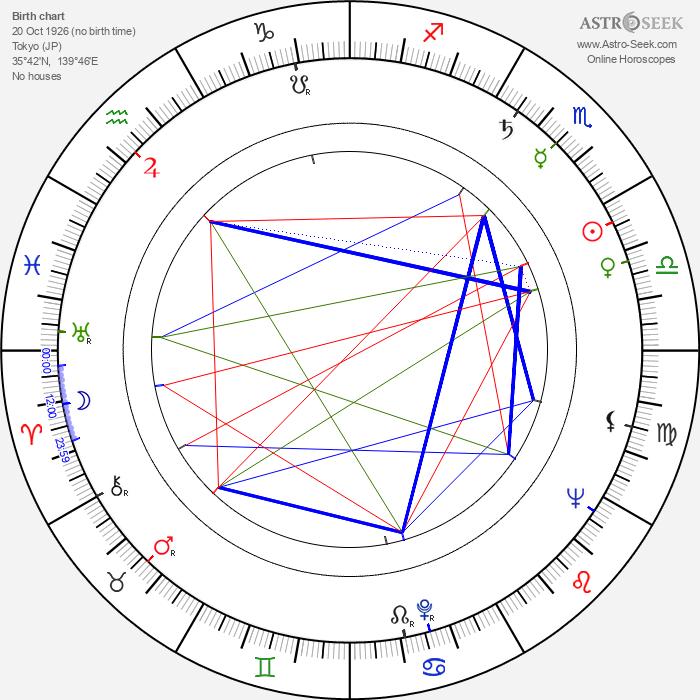 Teiji Takahashi - Astrology Natal Birth Chart