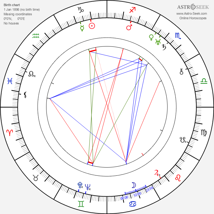 Teinosuke Kinugasa - Astrology Natal Birth Chart