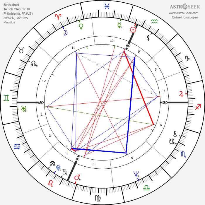 Teller - Astrology Natal Birth Chart