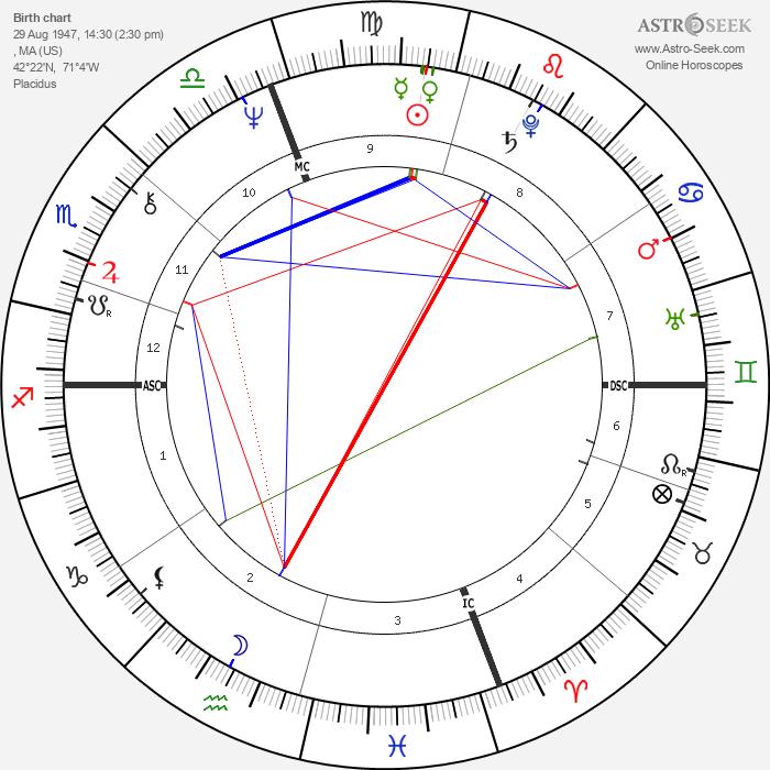 Temple Grandin - Astrology Natal Birth Chart