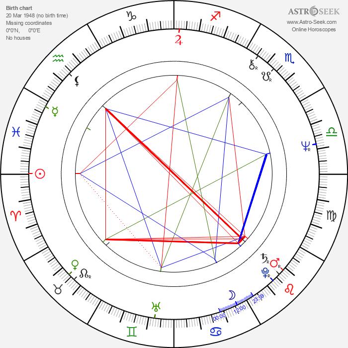 Temur Babluani - Astrology Natal Birth Chart