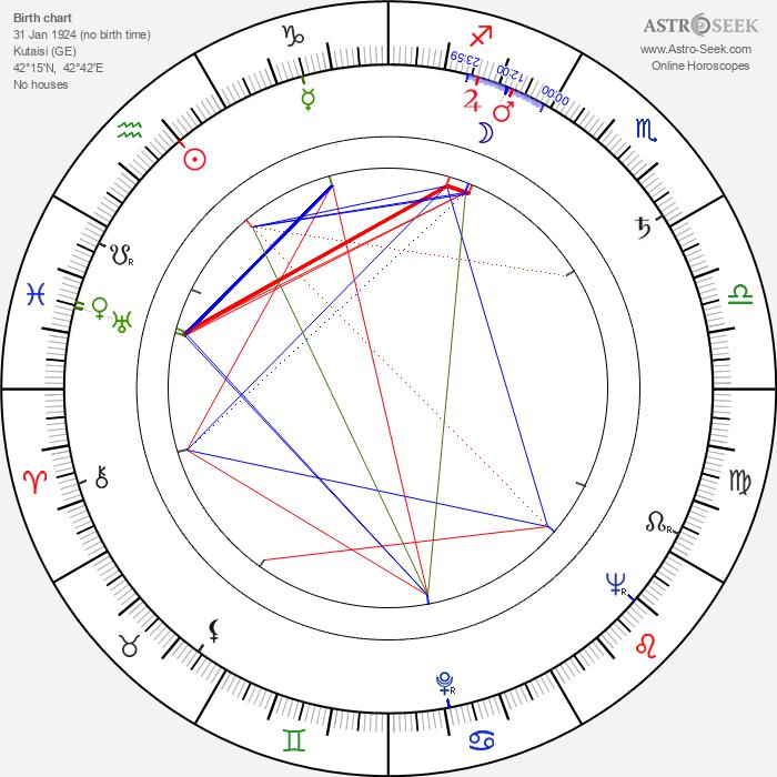 Tengiz Abuladze - Astrology Natal Birth Chart