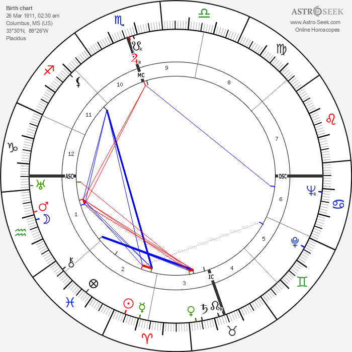 Tennessee Williams - Astrology Natal Birth Chart