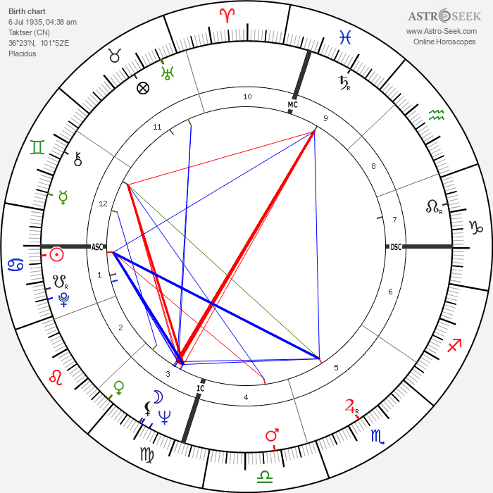 Tenzin Gyatso - 14th Dalai Lama - Astrology Natal Birth Chart