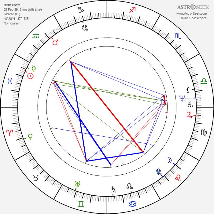 Teo Teocoli - Astrology Natal Birth Chart