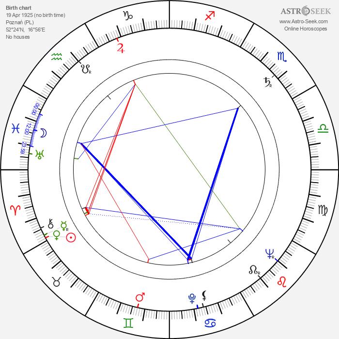 Teodor Gendera - Astrology Natal Birth Chart