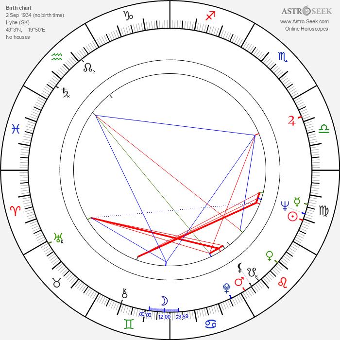 Teodor Piovarči - Astrology Natal Birth Chart