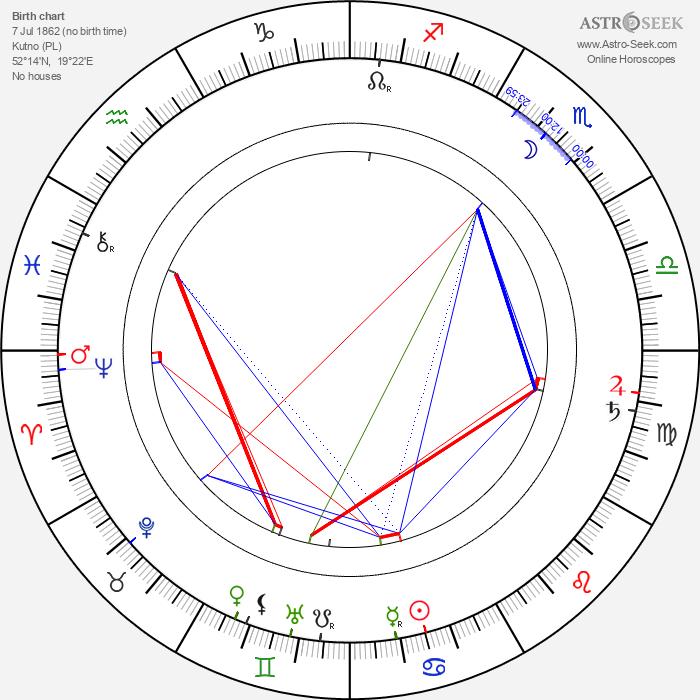 Teodor Roland - Astrology Natal Birth Chart