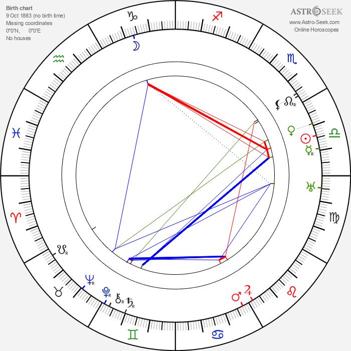 Teppo Raikas - Astrology Natal Birth Chart