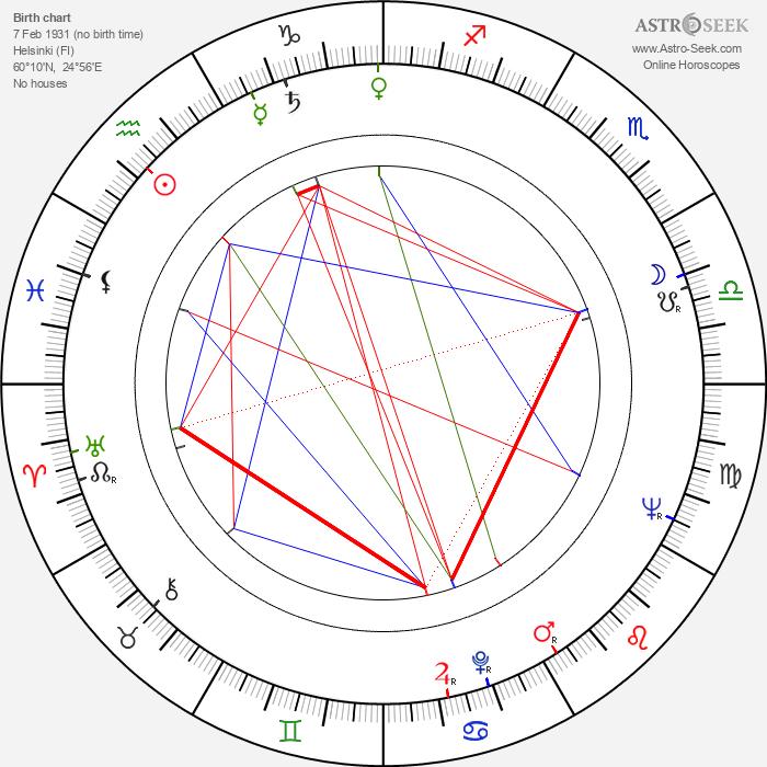 Teppo Riihimäki - Astrology Natal Birth Chart