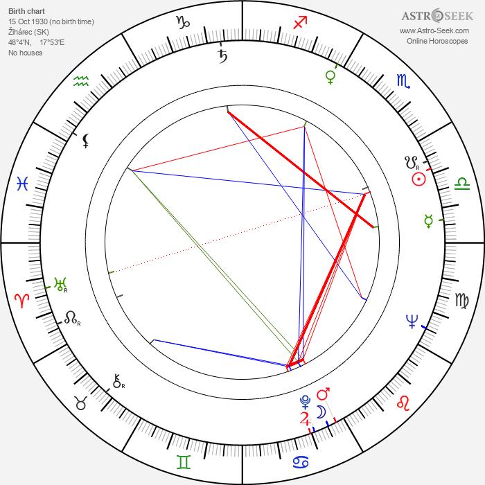 Tera Fabiánová - Astrology Natal Birth Chart