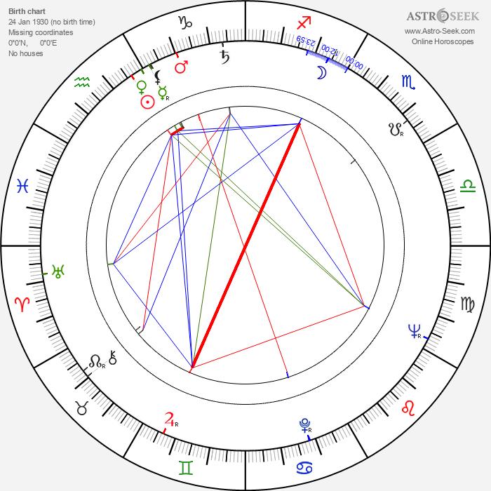 Terence Bayler - Astrology Natal Birth Chart