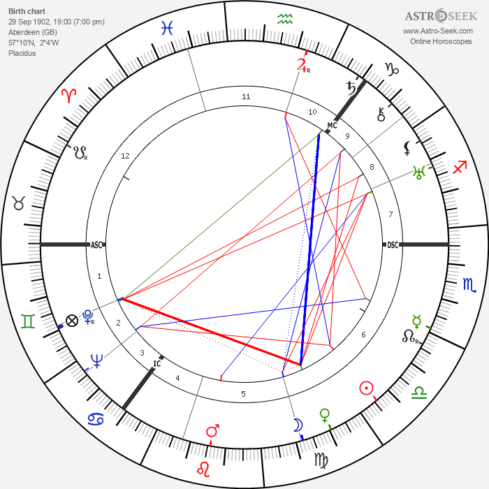 Terence Cawthorne - Astrology Natal Birth Chart