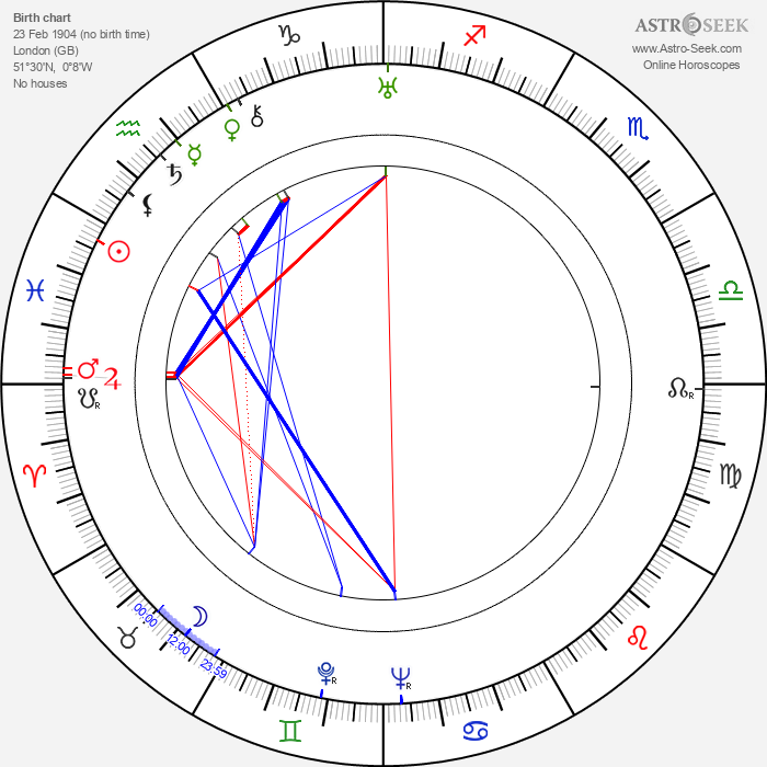 Terence Fisher - Astrology Natal Birth Chart