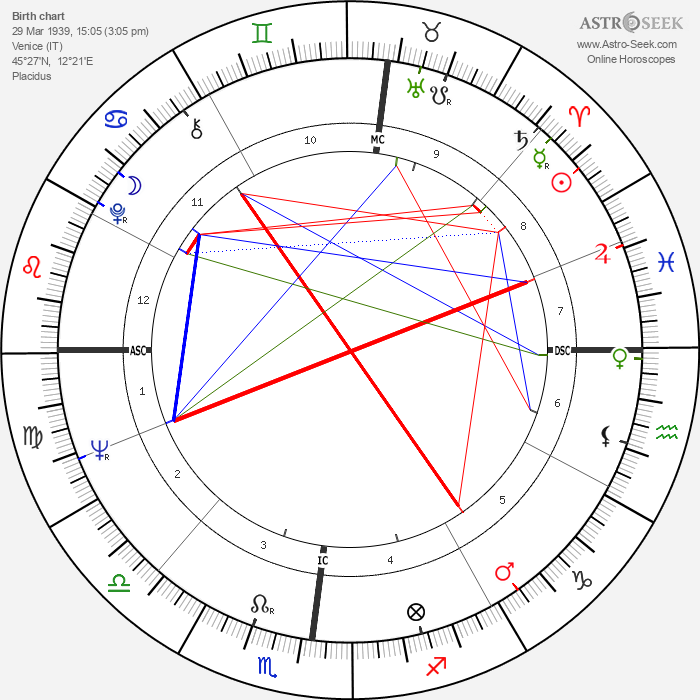 Terence Hill - Astrology Natal Birth Chart