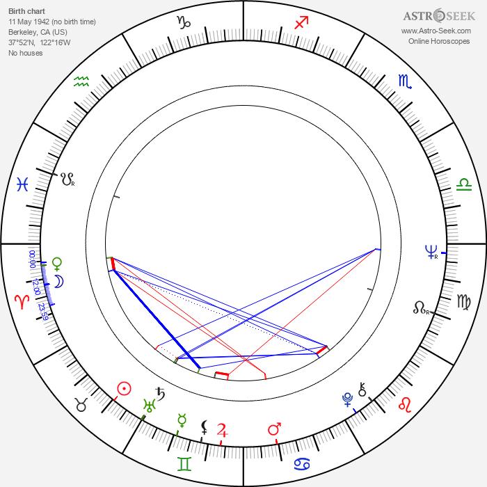 Terence McGovern - Astrology Natal Birth Chart