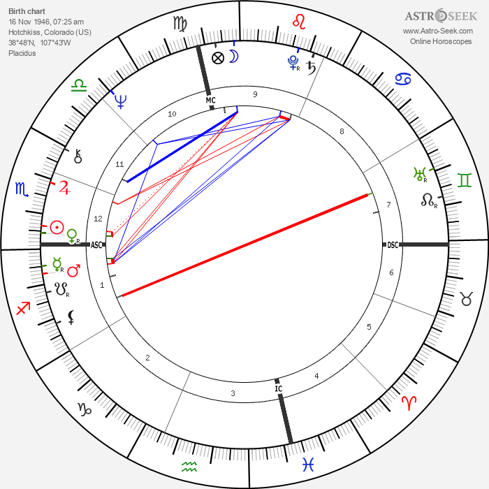 Terence McKenna - Astrology Natal Birth Chart