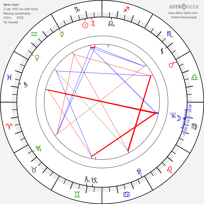 Terence Rigby - Astrology Natal Birth Chart