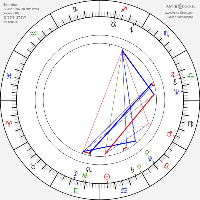Terence Wynn - Astrology Natal Birth Chart