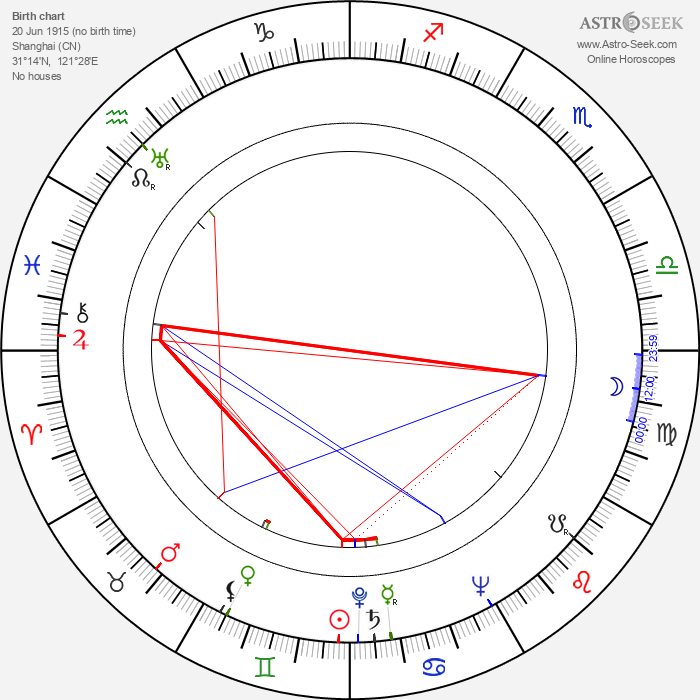 Terence Young - Astrology Natal Birth Chart