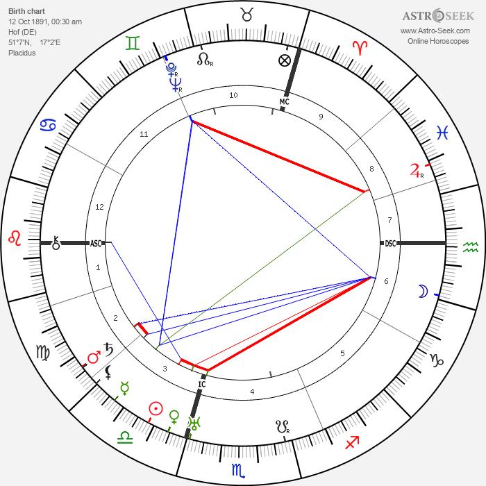 Teresa Benedicta - Astrology Natal Birth Chart