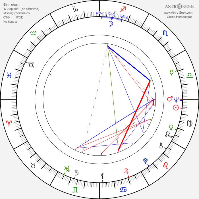 Teresa Budzisz-Krzyzanowska - Astrology Natal Birth Chart