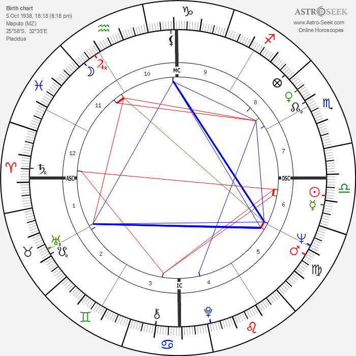 Teresa Heinz Kerry - Astrology Natal Birth Chart