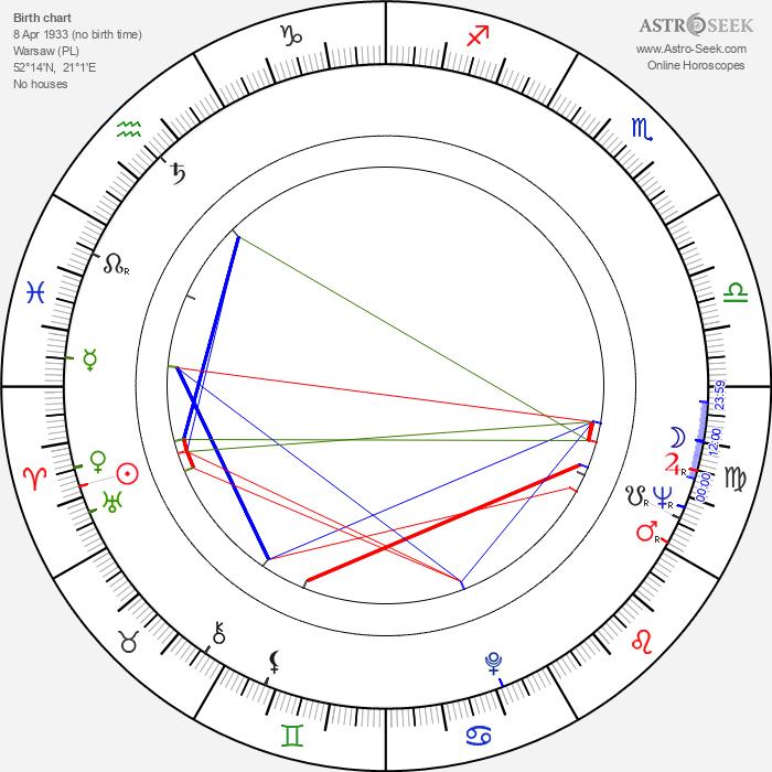 Teresa Izewska - Astrology Natal Birth Chart