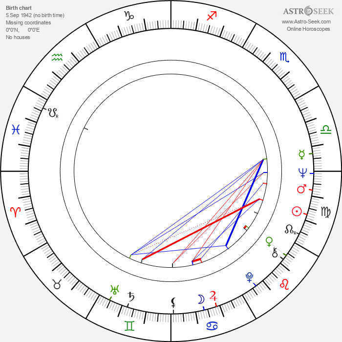 Teresa Tuszyńska - Astrology Natal Birth Chart