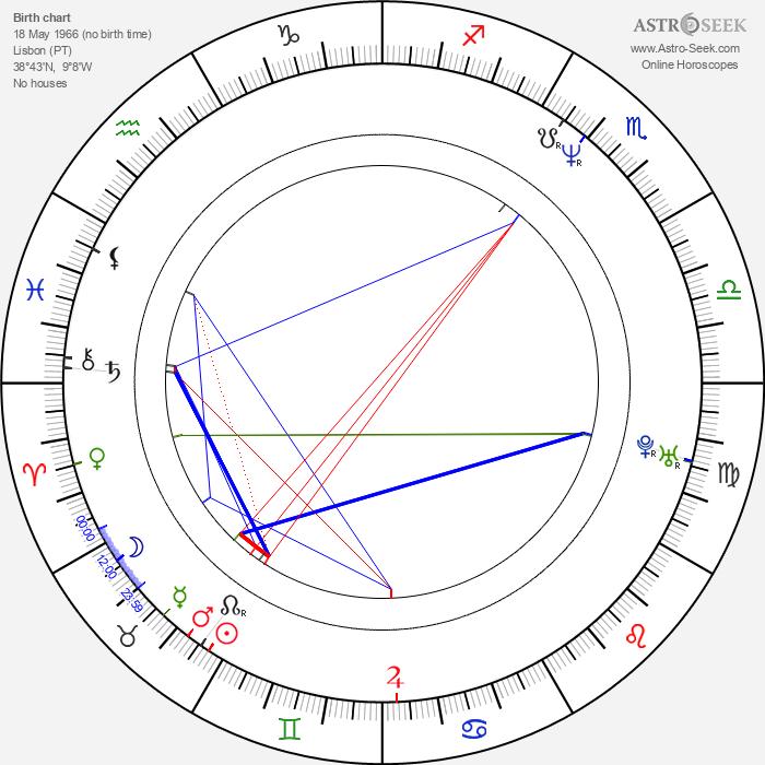 Teresa Villaverde - Astrology Natal Birth Chart