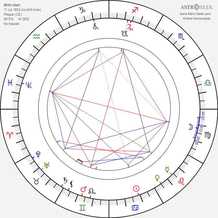 Teréza Nováková - Astrology Natal Birth Chart