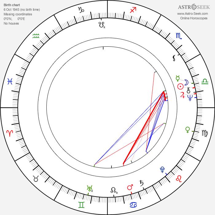 Terho Pursiainen - Astrology Natal Birth Chart