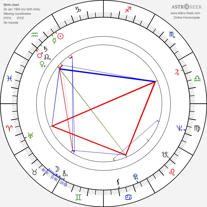 Teri Földi - Astrology Natal Birth Chart
