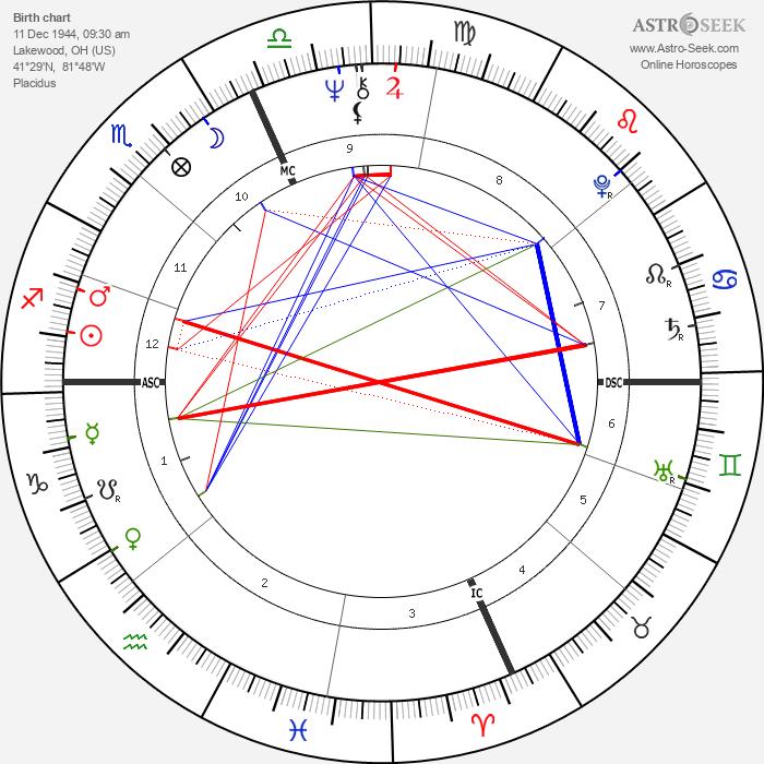 Teri Garr - Astrology Natal Birth Chart