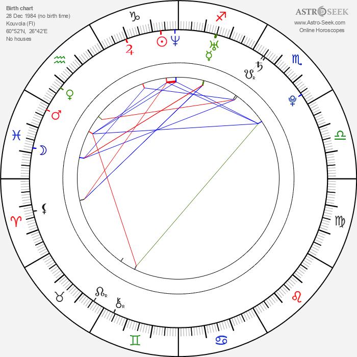 Tero Saikkonen - Astrology Natal Birth Chart