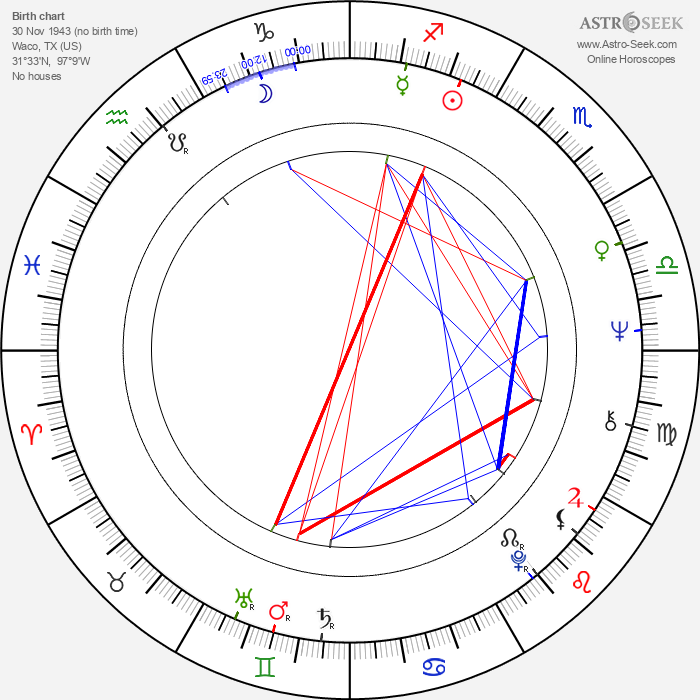 Terrence Malick - Astrology Natal Birth Chart