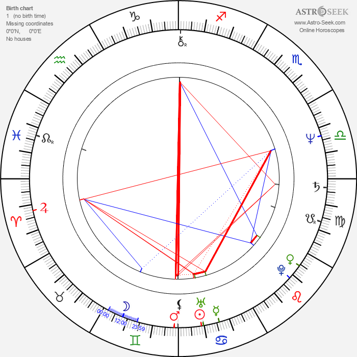 Terrence Mann - Astrology Natal Birth Chart