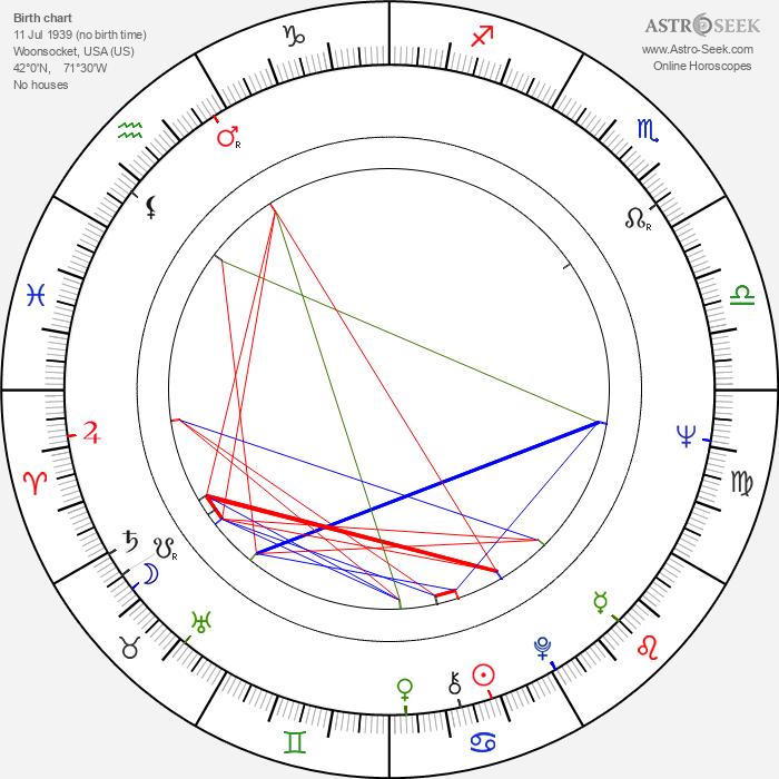 Terrence Murray - Astrology Natal Birth Chart