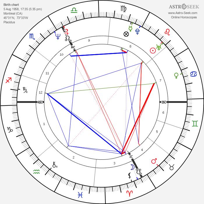 Terri Clark - Astrology Natal Birth Chart