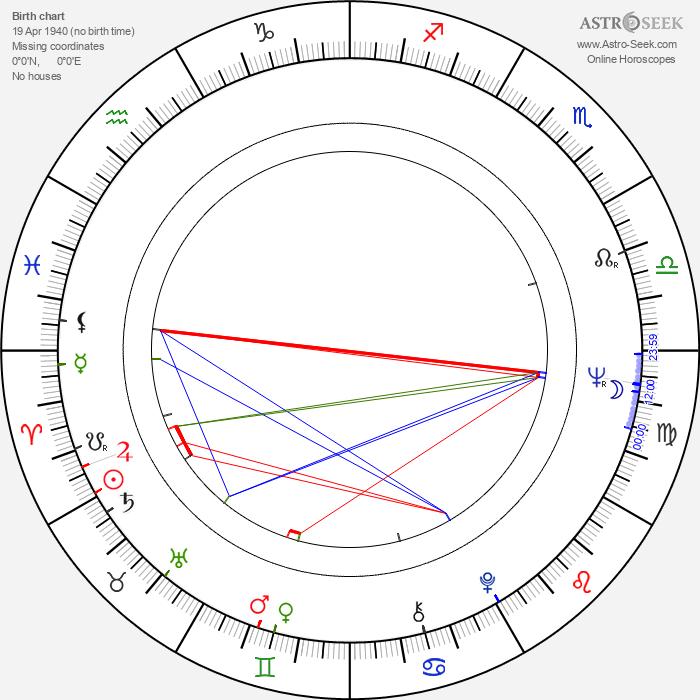 Terry Bourke - Astrology Natal Birth Chart