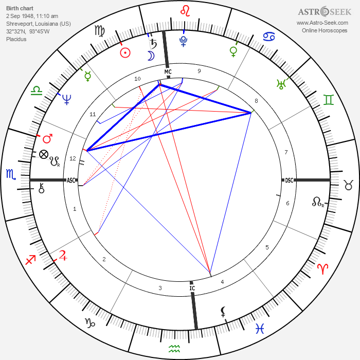 Terry Bradshaw - Astrology Natal Birth Chart