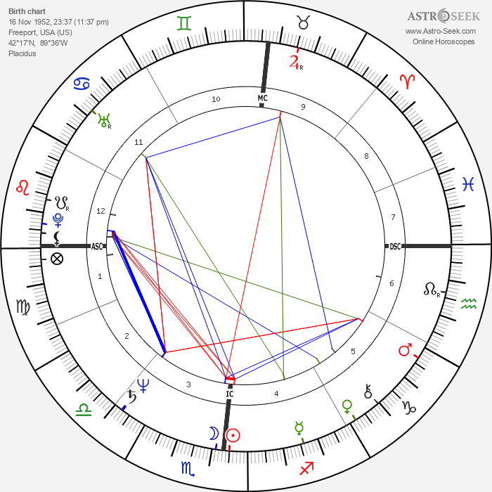 Terry Buske - Astrology Natal Birth Chart