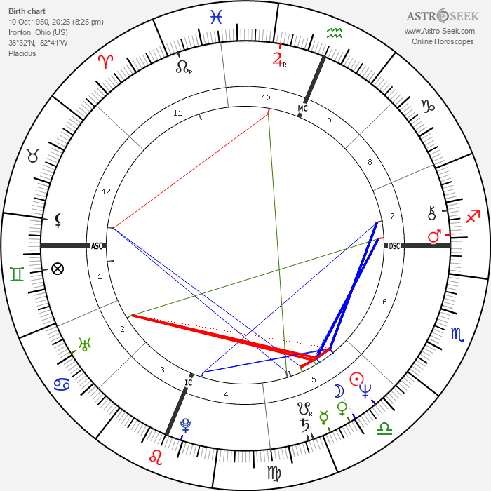 Terry Enyart - Astrology Natal Birth Chart