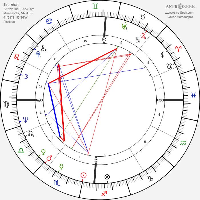 Terry Gilliam - Astrology Natal Birth Chart